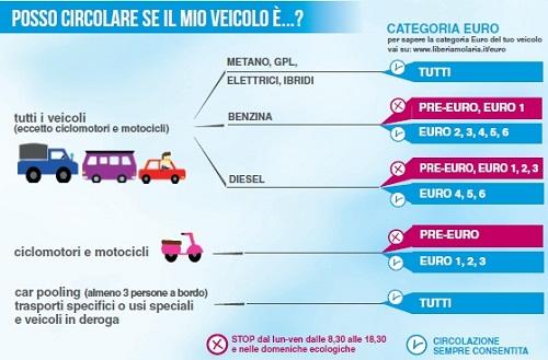 liberiamo-laria_veicoli-circolanti2016_17