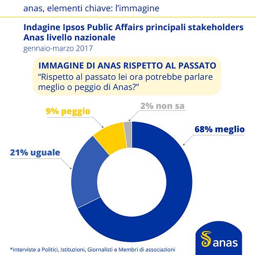 Anas_infografica_immagine