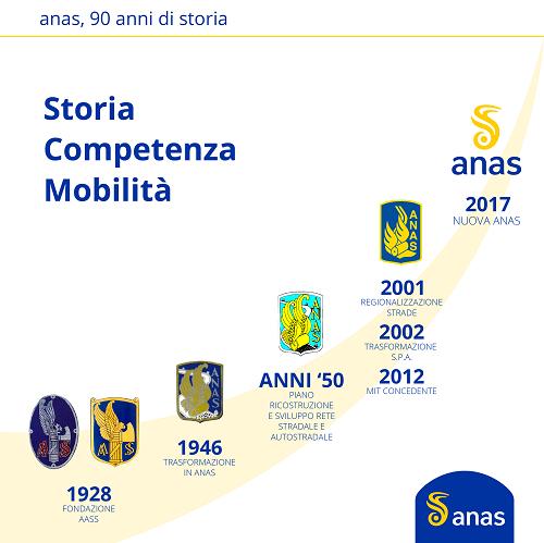Anas_infografica_logo