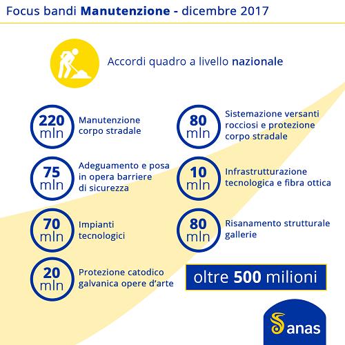 03_Infografica_Gare_Manutenzione